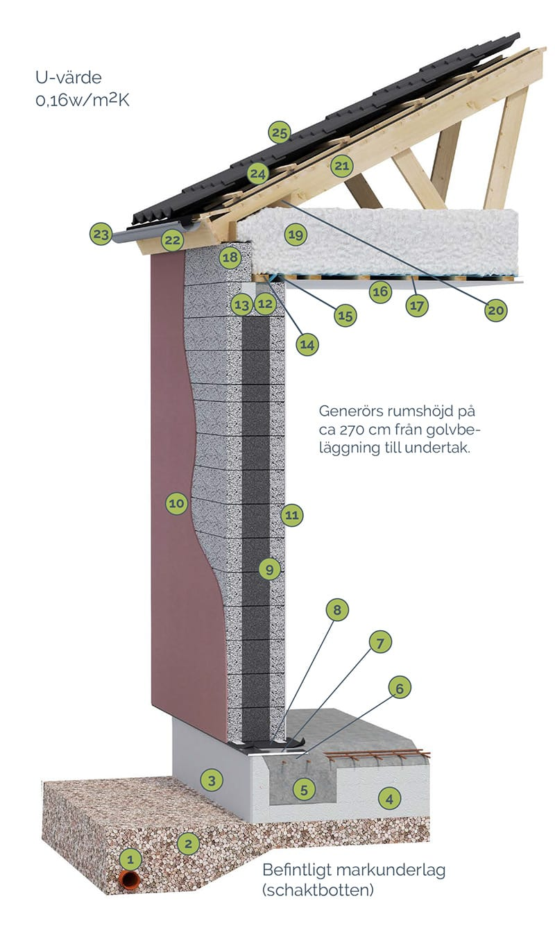 Beprövade byggmetoder AChoice stenhus